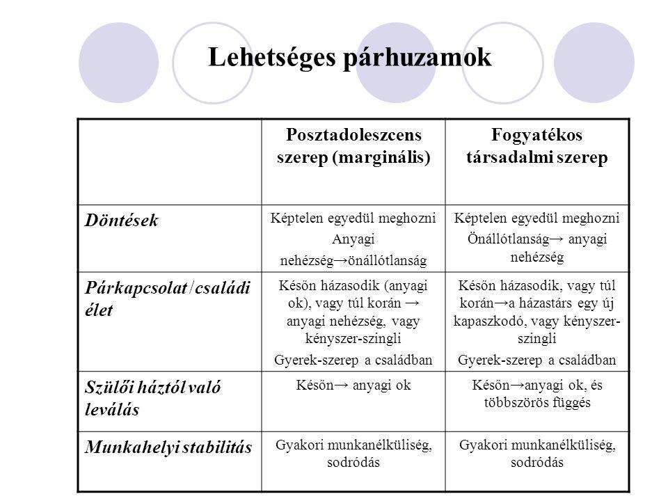 Lehetséges párhuzamok Posztadoleszcens szerep (marginális) Fogyatékos társadalmi szerep Döntések Képtelen egyedül meghozni Anyagi nehézség→önállótlans