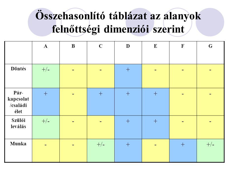 Összehasonlító táblázat az alanyok felnőttségi dimenziói szerint ABCDEFG Döntés +/---+--- Pár- kapcsolat /családi élet +-+++-- Szülői leválás +/---++-