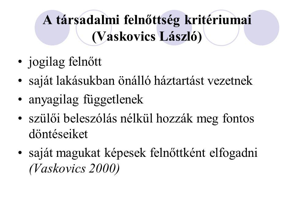 A társadalmi felnőttség kritériumai (Vaskovics László) jogilag felnőtt saját lakásukban önálló háztartást vezetnek anyagilag függetlenek szülői belesz