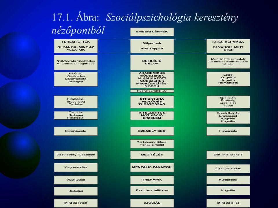 17.1. Ábra: Szociálpszichológia keresztény nézőpontból