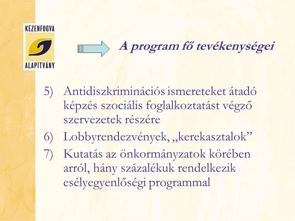 """A program fő tevékenységei 5)Antidiszkriminációs ismereteket átadó képzés szociális foglalkoztatást végző szervezetek részére 6)Lobbyrendezvények, """"kerekasztalok 7)Kutatás az önkormányzatok körében arról, hány százalékuk rendelkezik esélyegyenlőségi programmal"""