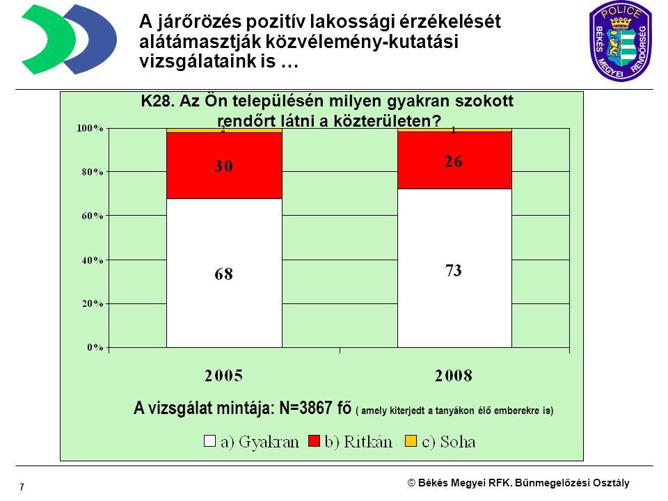 7 © Békés Megyei RFK. Bűnmegelőzési Osztály K28. Az Ön településén milyen gyakran szokott rendőrt látni a közterületen? A vizsgálat mintája: N=3867 fő