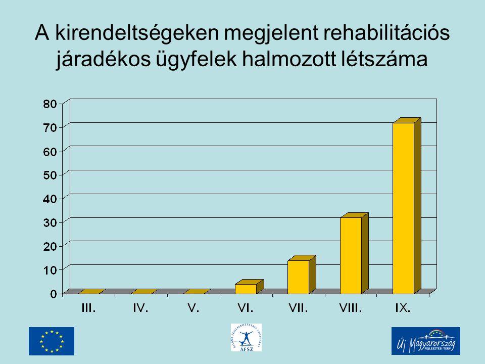 A kirendeltségeken megjelent rehabilitációs járadékos ügyfelek halmozott létszáma