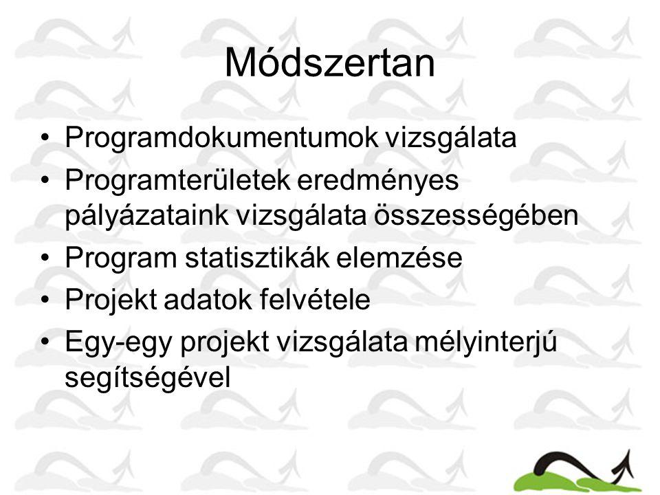Módszertan Programdokumentumok vizsgálata Programterületek eredményes pályázataink vizsgálata összességében Program statisztikák elemzése Projekt adat