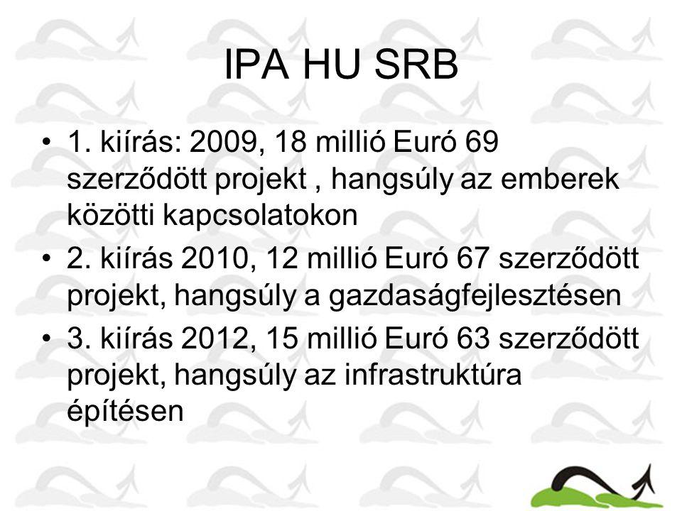 IPA HU SRB 1. kiírás: 2009, 18 millió Euró 69 szerződött projekt, hangsúly az emberek közötti kapcsolatokon 2. kiírás 2010, 12 millió Euró 67 szerződö