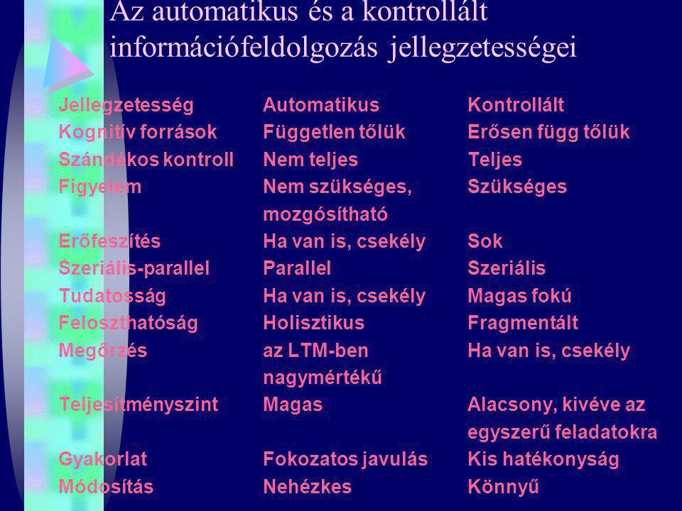 Az automatikus és a kontrollált információfeldolgozás jellegzetességei Jellegzetesség Automatikus Kontrollált Kognitív forrásokFüggetlen tőlükErősen f