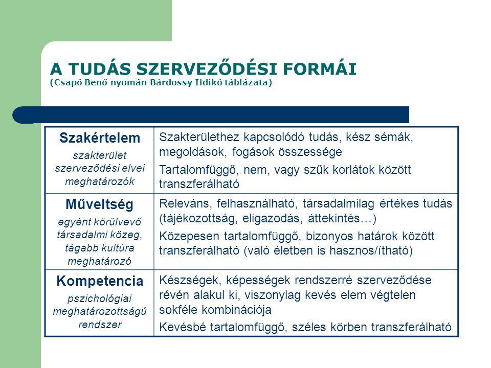 A TUDÁS SZERVEZŐDÉSI FORMÁI (Csapó Benő nyomán Bárdossy Ildikó táblázata) Szakértelem szakterület szerveződési elvei meghatározók Szakterülethez kapcs