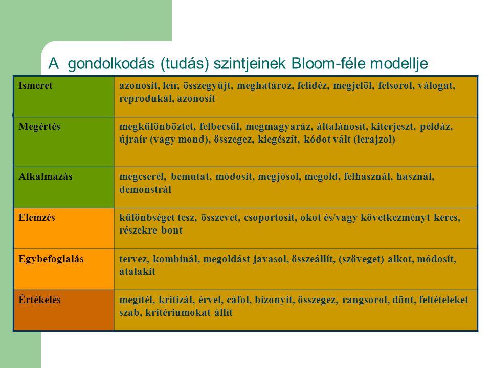 A gondolkodás (tudás) szintjeinek Bloom-féle modellje Ismeretazonosít, leír, összegyűjt, meghatároz, felidéz, megjelöl, felsorol, válogat, reprodukál,