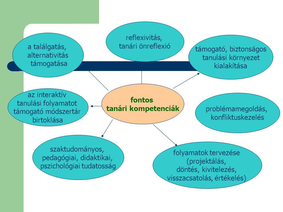 fontos tanári kompetenciák a találgatás, alternativitás támogatása reflexivitás, tanári önreflexió az interaktív tanulási folyamatot támogató módszert