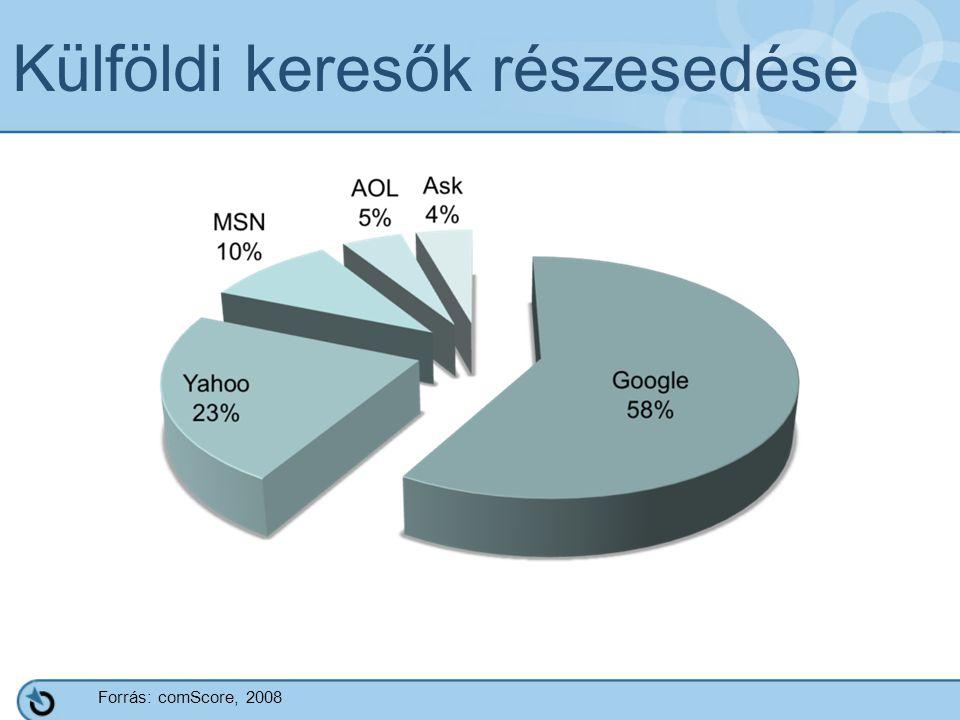 Külföldi keresők részesedése Forrás: comScore, 2008