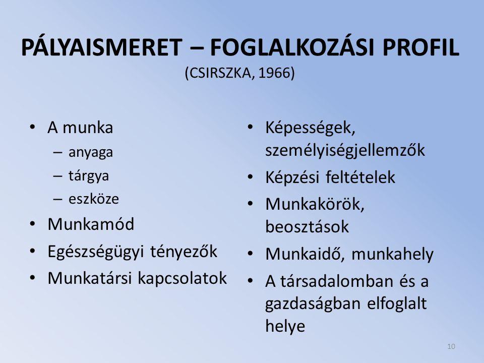 PÁLYAISMERET – FOGLALKOZÁSI PROFIL (CSIRSZKA, 1966) A munka – anyaga – tárgya – eszköze Munkamód Egészségügyi tényezők Munkatársi kapcsolatok Képesség