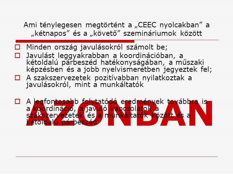 """AZONBAN Ami ténylegesen megtörtént a """"CEEC nyolcakban a """"kétnapos és a """"követő szemináriumok között  Minden ország javulásokról számolt be;  Javulást leggyakrabban a koordinációban, a kétoldalú párbeszéd hatékonyságában, a műszaki képzésben és a jobb nyelvismeretben jegyeztek fel;  A szakszervezetek pozitívabban nyilatkoztak a javulásokról, mint a munkáltatók  A legfontosabb folytatódó eredmények továbbra is a koordináció, a javuló kapcsolatok a szakszervezetek és a munkáltatók között és a kétoldalú párbeszéd"""