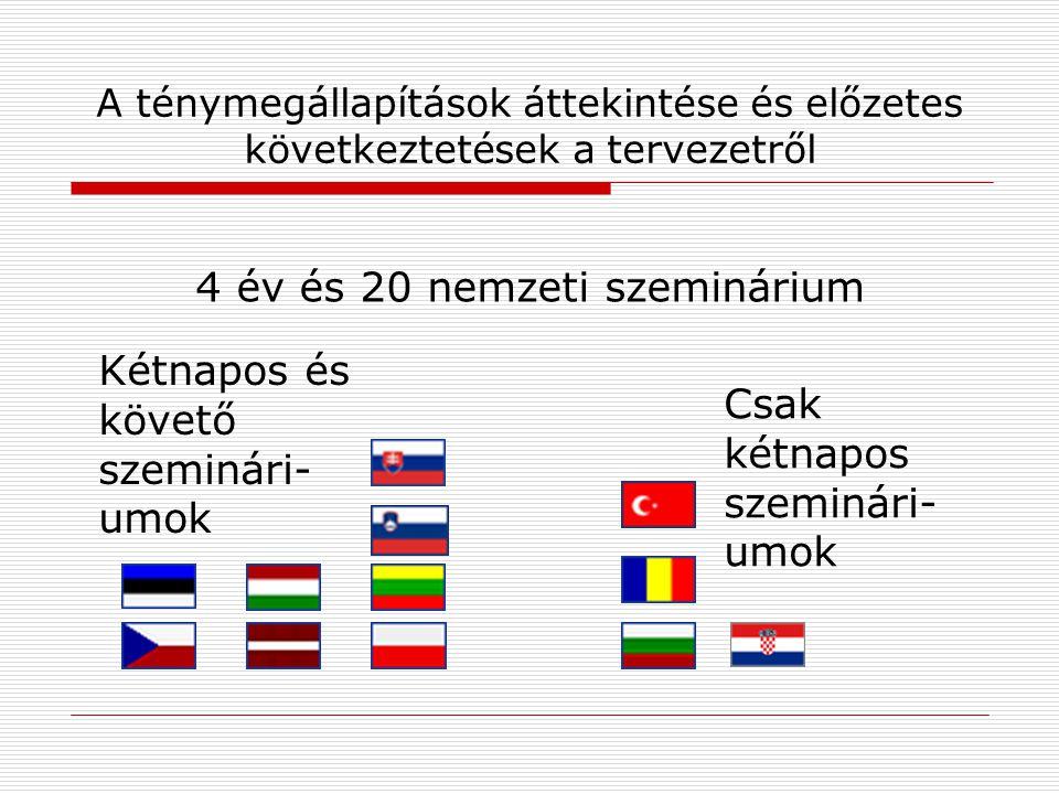 """Néhány háttér kommentár  A szemináriumi napirend nagyon sajátos volt  … nemzeti >> kapcsolódási képesség az EU- hoz;  Munkaülések cselekvésközpontú eredményekkel;  Nemzeti nyelv és résztvevői tulajdonlás;  EU szociális partnerek és szakértők mint """"igény szerinti erőforrások;  Egyeseknek … az első alkalom, amikor a nemzeti szociális partnerek a kormány nélkül találkoztak;  Mindenkinek … egyedülálló lehetőség két nap eltöltésére """"gondolkodóbb módban ."""