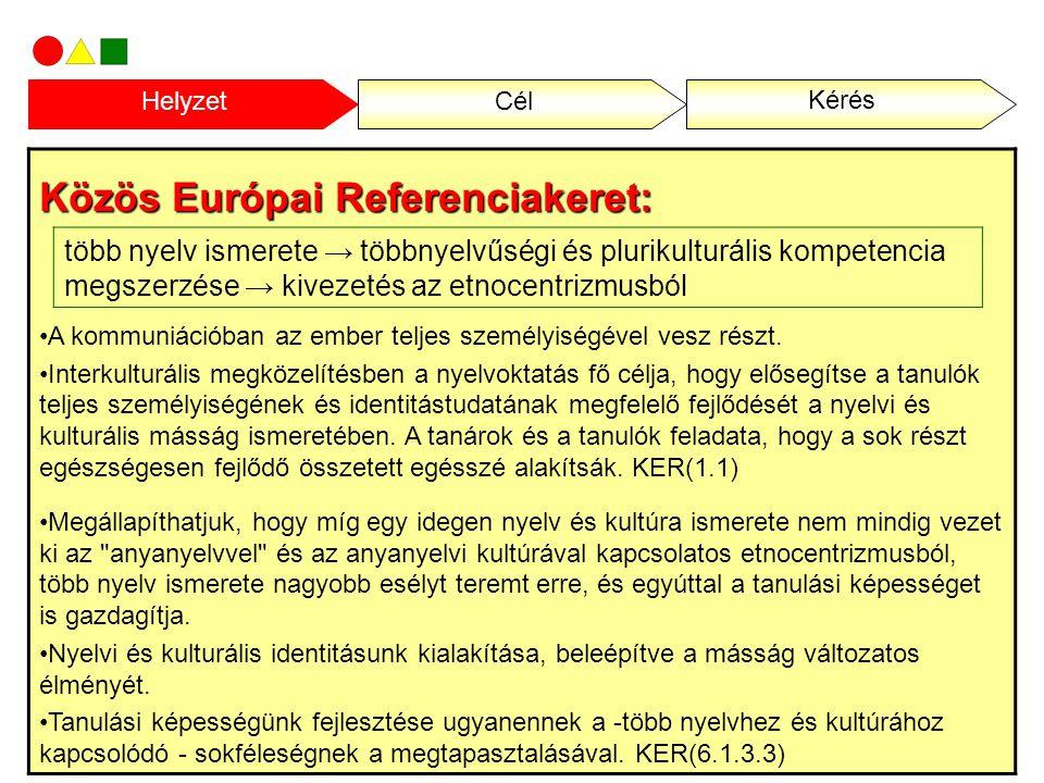 Helyzet : ・ Zavarná, ha … lenne a padtársa (Iskola és társadalom 2008) ・ A magyar társadalom többségének ellenérzései vannak a cigány emberekkel szemben.(az idegen nyelvet jól beszélők körében is egyértelmű a cigánysággal kapcsolatos negatív attitűd többsége) (Progresszív Intézet 2008) 2005 (%)2008(%) Roma4451 Zsidó2631 Román2934 Kínai2324 Egyetem ・ idegennyelvet tud 76% Érettségi83% Érettségi nélkül81% HelyzetCél Kérés