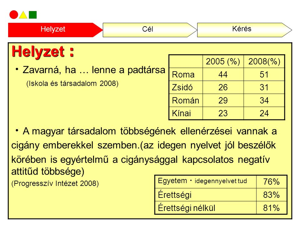 Helyzet : A Magyar Helsinki Bizottság 1998 és 2002 között 1200 lopási és rablási ügyet elemzett.