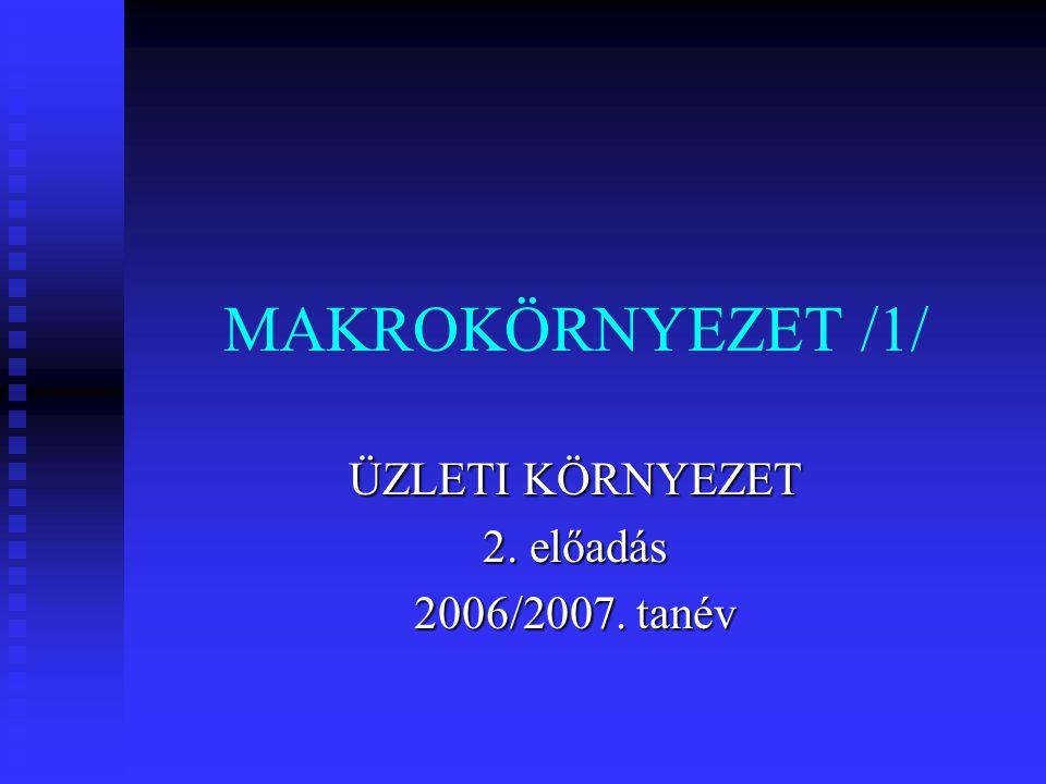 MAKROKÖRNYEZET /1/ ÜZLETI KÖRNYEZET 2. előadás 2006/2007. tanév