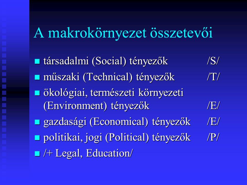 SOCIAL – A társadalmi tényezők Demográfiai, népességi tényezők Demográfiai, népességi tényezők Társadalmi viszonyok Társadalmi viszonyok Kulturális tényezők Kulturális tényezők