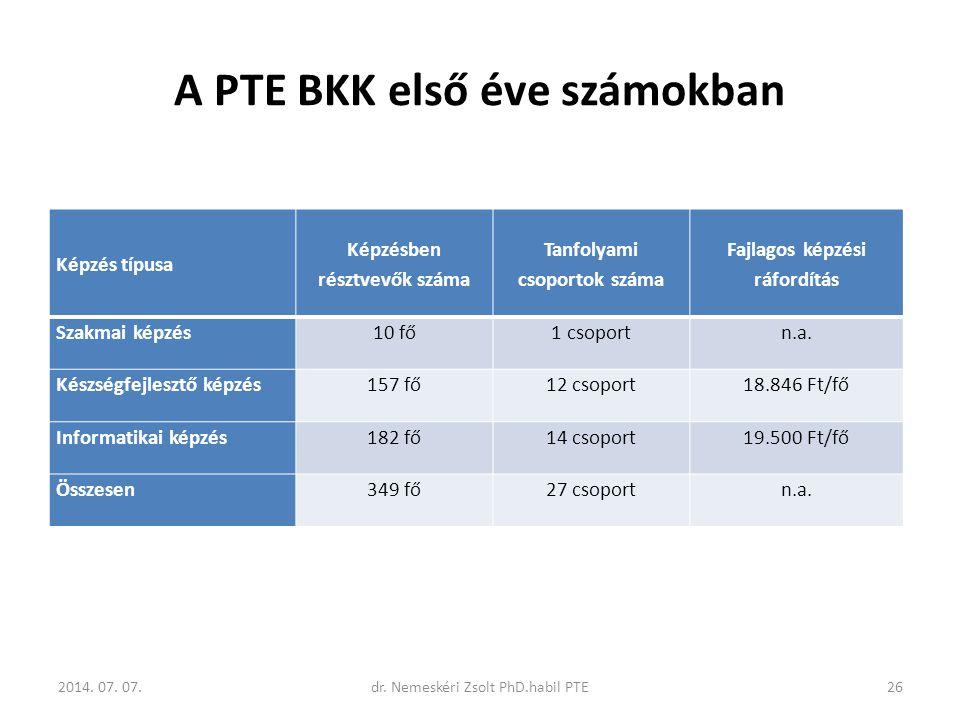 A PTE BKK első éve számokban 2014. 07. 07.26dr. Nemeskéri Zsolt PhD.habil PTE Képzés típusa Képzésben résztvevők száma Tanfolyami csoportok száma Fajl
