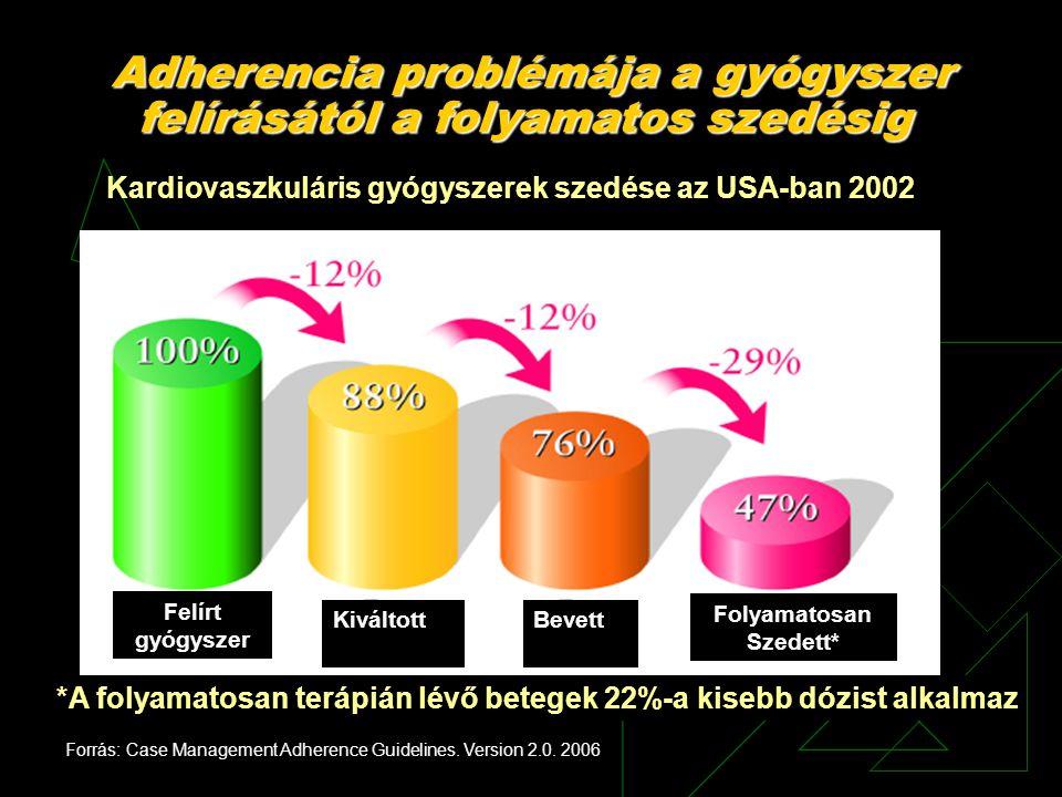 Felírt gyógyszer KiváltottBevett Folyamatosan Szedett* Kardiovaszkuláris gyógyszerek szedése az USA-ban 2002 *A folyamatosan terápián lévő betegek 22%