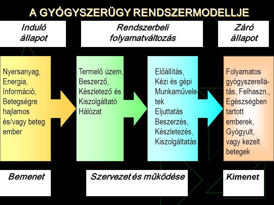 A GYÓGYSZERÜGY RENDSZERMODELLJE IndulóállapotBemenet Rendszerbeli folyamatváltozás Záró állapot Kimenet Szervezet és működése Nyersanyag, Energia, Inf