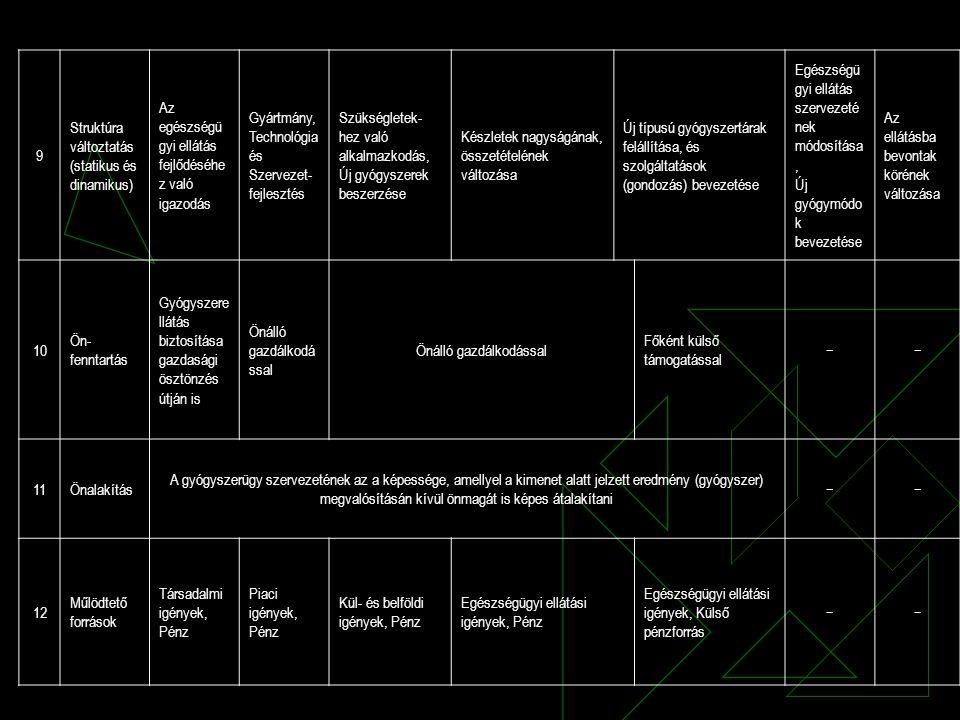 9 Struktúra változtatás (statikus és dinamikus) Az egészségü gyi ellátás fejlődéséhe z való igazodás Gyártmány, Technológia és Szervezet- fejlesztés S