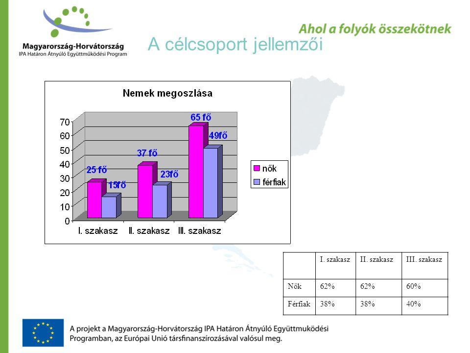 A célcsoport jellemzői I. szakaszII. szakaszIII. szakasz Nők62% 60% Férfiak38% 40%