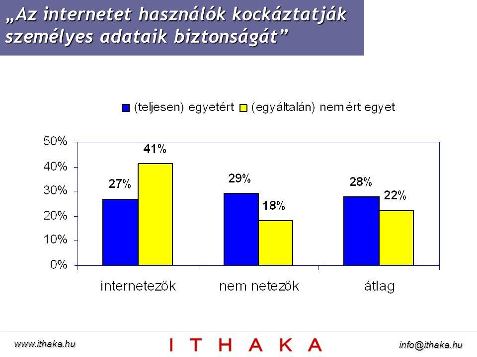 """""""Az internetet használók kockáztatják személyes adataik biztonságát www.ithaka.hu info@ithaka.hu"""