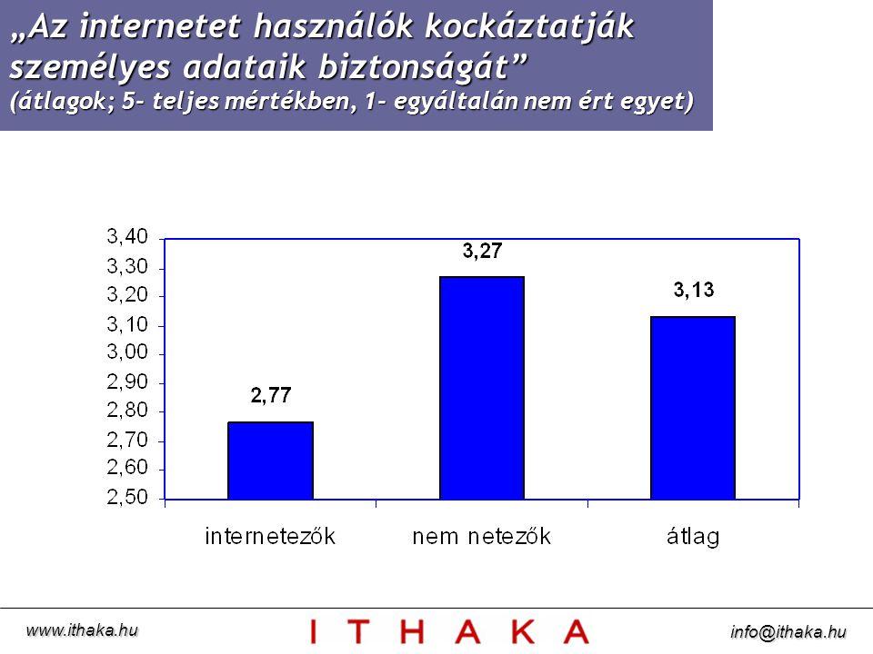 (átlagok; 5- teljes mértékben, 1- egyáltalán nem ért egyet) www.ithaka.hu info@ithaka.hu