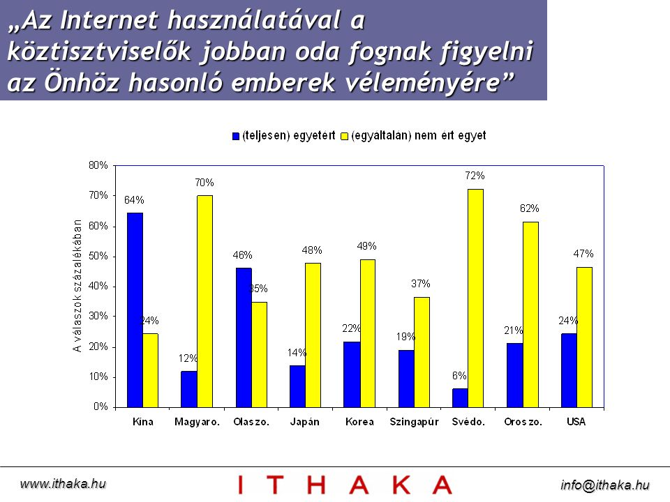"""""""Az Internet használatával a köztisztviselők jobban oda fognak figyelni az Önhöz hasonló emberek véleményére www.ithaka.hu info@ithaka.hu"""