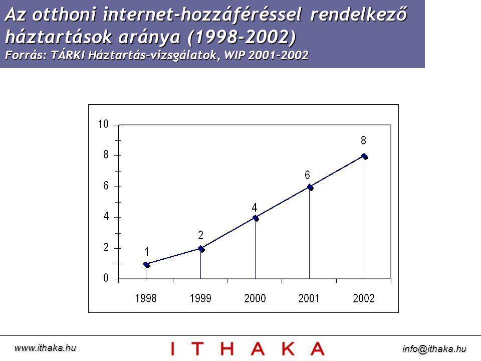 Az otthoni internet-hozzáféréssel rendelkező háztartások aránya (1998-2002) Forrás: TÁRKI Háztartás-vizsgálatok, WIP 2001-2002 www.ithaka.hu info@ithaka.hu