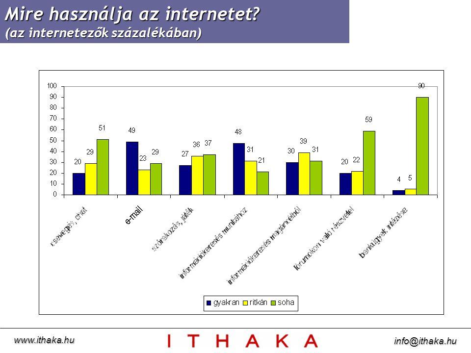 Mire használja az internetet? (az internetezők százalékában) www.ithaka.hu info@ithaka.hu