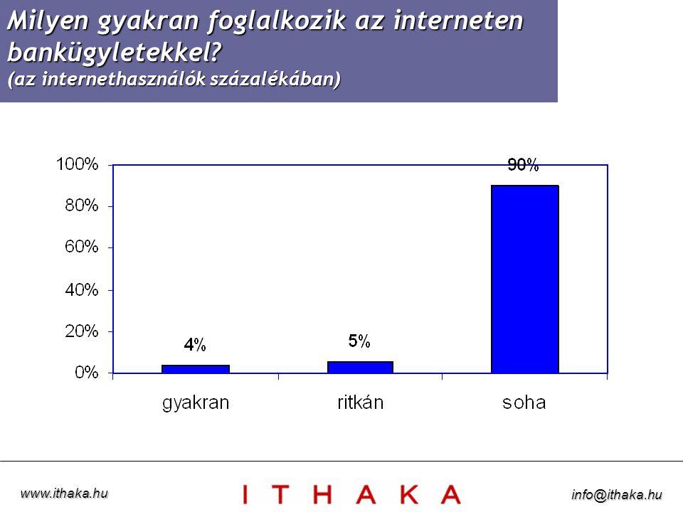 Online tevékenységek az USÁ-ban (a hálón tölött idő százalékában) www.ithaka.hu info@ithaka.hu