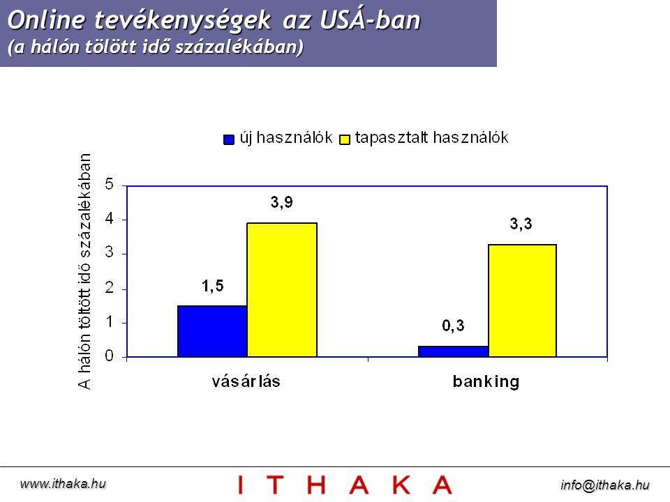A politikai intézmények iránti bizalom (százfokú skálán való értékelés) www.ithaka.hu info@ithaka.hu