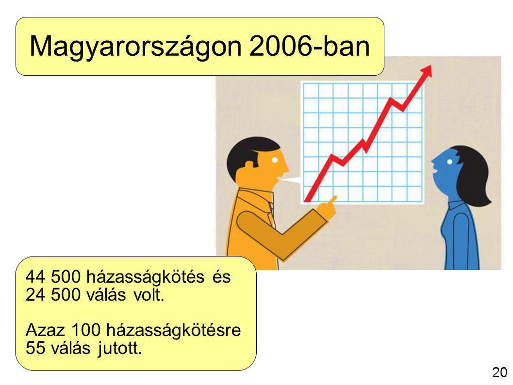 21 Magyarországon 2006-ban 44 500 házasságkötés és 24 500 válás volt.
