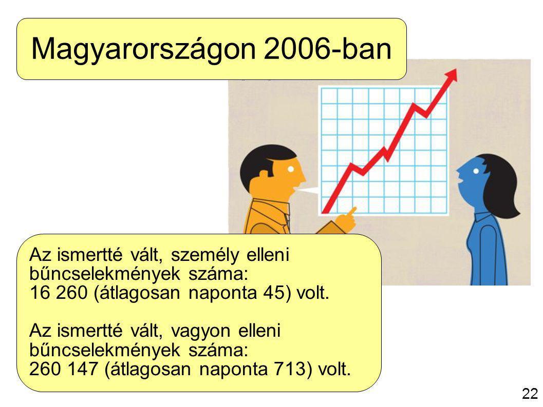 23 Az ismertté vált, személy elleni bűncselekmények száma: 16 260 (átlagosan naponta 45) volt.