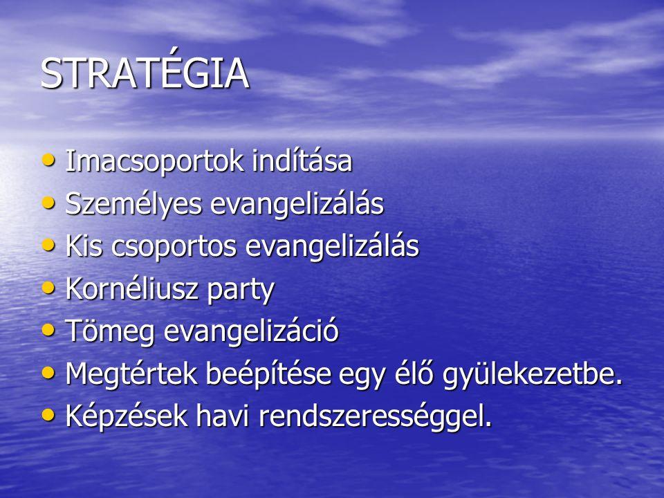 STRATÉGIA Imacsoportok indítása Imacsoportok indítása Személyes evangelizálás Személyes evangelizálás Kis csoportos evangelizálás Kis csoportos evangelizálás Kornéliusz party Kornéliusz party Tömeg evangelizáció Tömeg evangelizáció Megtértek beépítése egy élő gyülekezetbe.
