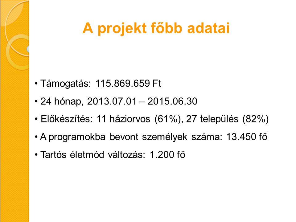A projekt főbb adatai Támogatás: 115.869.659 Ft 24 hónap, 2013.07.01 – 2015.06.30 Előkészítés: 11 háziorvos (61%), 27 település (82%) A programokba be