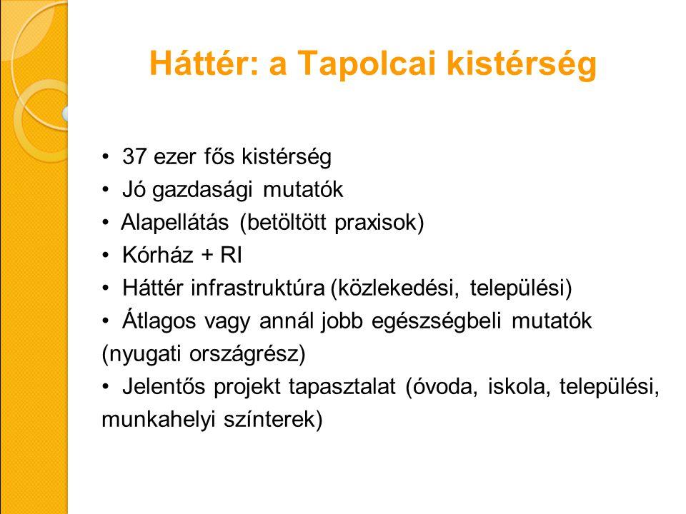 Háttér: a Tapolcai kistérség 37 ezer fős kistérség Jó gazdasági mutatók Alapellátás (betöltött praxisok) Kórház + RI Háttér infrastruktúra (közlekedés