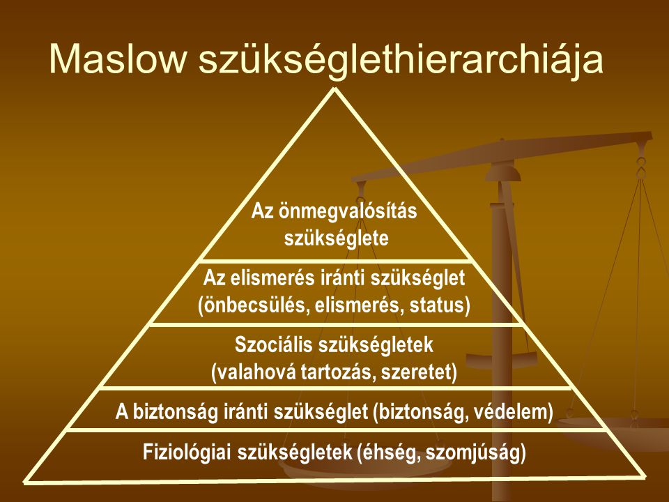 Maslow szükséglethierarchiája Az önmegvalósítás szükséglete Az elismerés iránti szükséglet (önbecsülés, elismerés, status) Szociális szükségletek (valahová tartozás, szeretet) A biztonság iránti szükséglet (biztonság, védelem) Fiziológiai szükségletek (éhség, szomjúság)