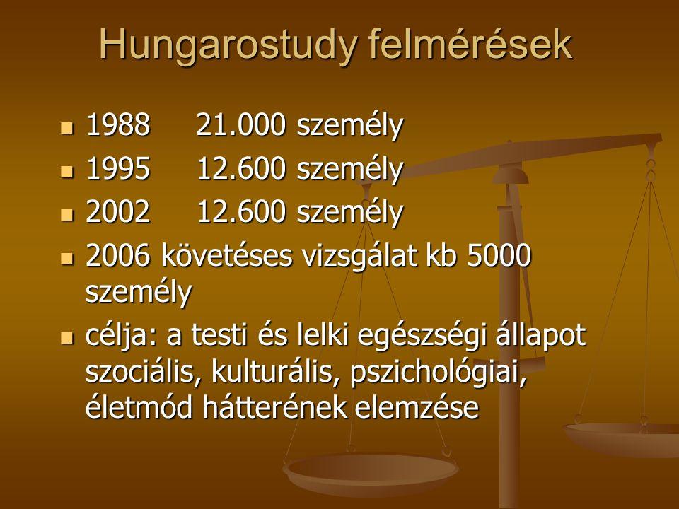 Hungarostudy felmérések 198821.000 személy 198821.000 személy 199512.600 személy 199512.600 személy 200212.600 személy 200212.600 személy 2006 követéses vizsgálat kb 5000 személy 2006 követéses vizsgálat kb 5000 személy célja: a testi és lelki egészségi állapot szociális, kulturális, pszichológiai, életmód hátterének elemzése célja: a testi és lelki egészségi állapot szociális, kulturális, pszichológiai, életmód hátterének elemzése