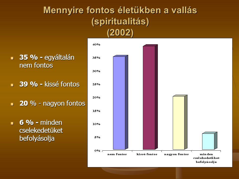 Mennyire fontos életükben a vallás (spiritualitás) (2002) 35 % - egyáltalán nem fontos 35 % - egyáltalán nem fontos 39 % - kissé fontos 39 % - kissé f