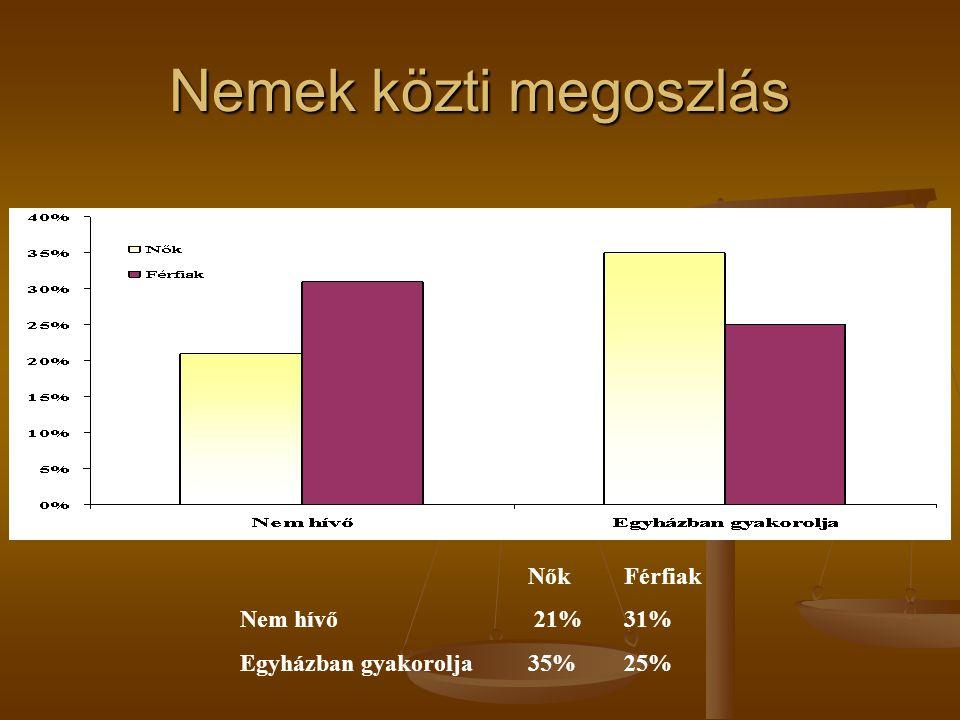 Nemek közti megoszlás NőkFérfiak Nem hívő 21%31% Egyházban gyakorolja35%25%