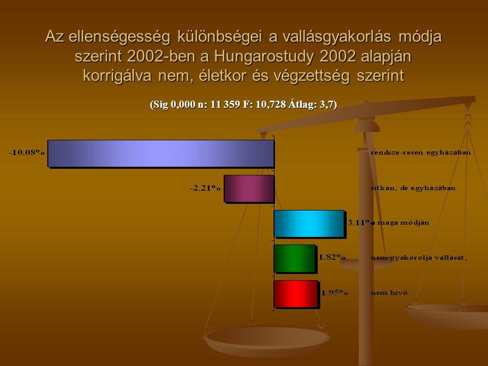 Az ellenségesség különbségei a vallásgyakorlás módja szerint 2002-ben a Hungarostudy 2002 alapján korrigálva nem, életkor és végzettség szerint (Sig 0