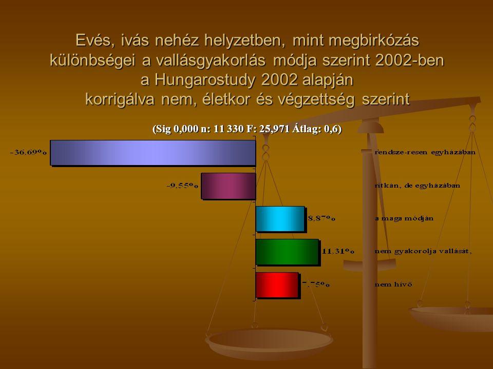 Evés, ivás nehéz helyzetben, mint megbirkózás különbségei a vallásgyakorlás módja szerint 2002-ben a Hungarostudy 2002 alapján korrigálva nem, életkor