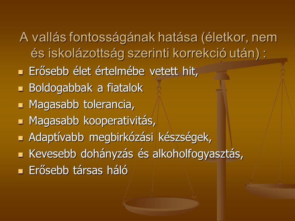 A vallás fontosságának hatása (életkor, nem és iskolázottság szerinti korrekció után) : Erősebb élet értelmébe vetett hit, Erősebb élet értelmébe vetett hit, Boldogabbak a fiatalok Boldogabbak a fiatalok Magasabb tolerancia, Magasabb tolerancia, Magasabb kooperativitás, Magasabb kooperativitás, Adaptívabb megbirkózási készségek, Adaptívabb megbirkózási készségek, Kevesebb dohányzás és alkoholfogyasztás, Kevesebb dohányzás és alkoholfogyasztás, Erősebb társas háló Erősebb társas háló