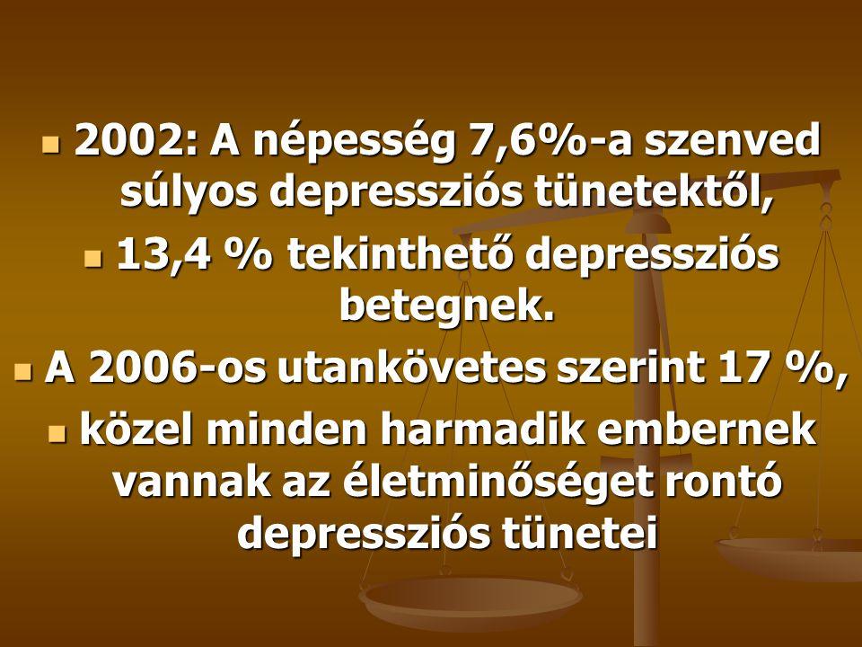 2002: A népesség 7,6%-a szenved súlyos depressziós tünetektől, 2002: A népesség 7,6%-a szenved súlyos depressziós tünetektől, 13,4 % tekinthető depressziós betegnek.