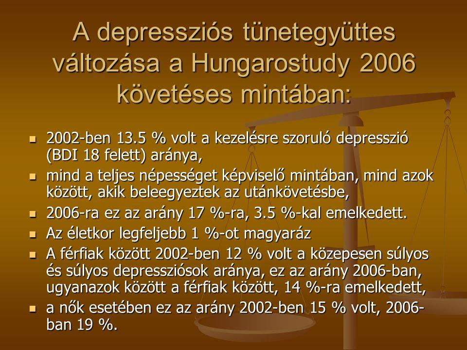 A depressziós tünetegyüttes változása a Hungarostudy 2006 követéses mintában: 2002-ben 13.5 % volt a kezelésre szoruló depresszió (BDI 18 felett) aránya, 2002-ben 13.5 % volt a kezelésre szoruló depresszió (BDI 18 felett) aránya, mind a teljes népességet képviselő mintában, mind azok között, akik beleegyeztek az utánkövetésbe, mind a teljes népességet képviselő mintában, mind azok között, akik beleegyeztek az utánkövetésbe, 2006-ra ez az arány 17 %-ra, 3.5 %-kal emelkedett.