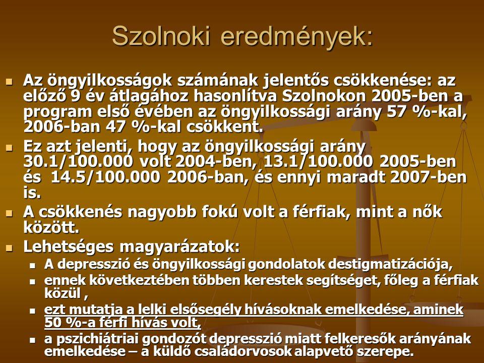 Szolnoki eredmények: Az öngyilkosságok számának jelentős csökkenése: az előző 9 év átlagához hasonlítva Szolnokon 2005-ben a program első évében az öngyilkossági arány 57 %-kal, 2006-ban 47 %-kal csökkent.