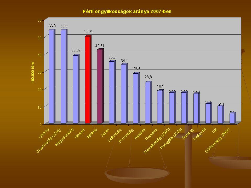 Vallásosság a magyar népesség körében 1995-ben 31% mondta magát nem hivőnek, 19 % nem gyakorolja vallását, 18% a maga módján, 16% egyházában ritkán, 16% rendszeresen egyházában.