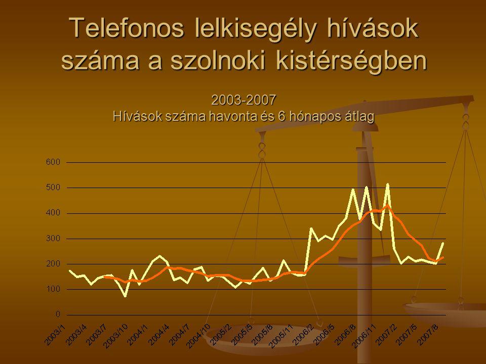Telefonos lelkisegély hívások száma a szolnoki kistérségben 2003-2007 Hívások száma havonta és 6 hónapos átlag